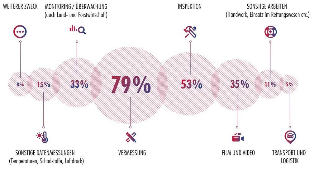 Drohnenbarometer 2018