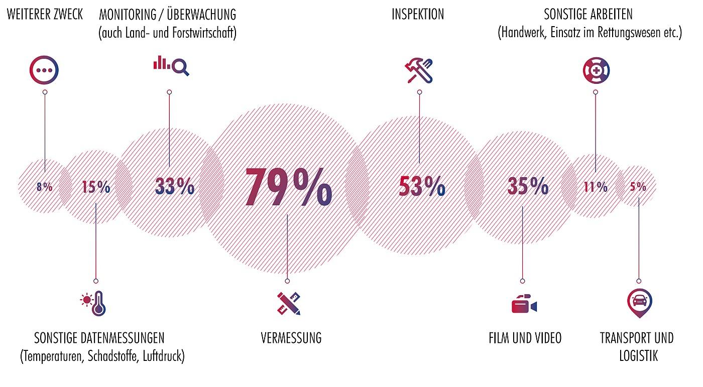 Das Drohnenbarometer 2018